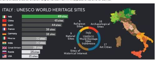 UNESCO World Heritage Sites in Italy